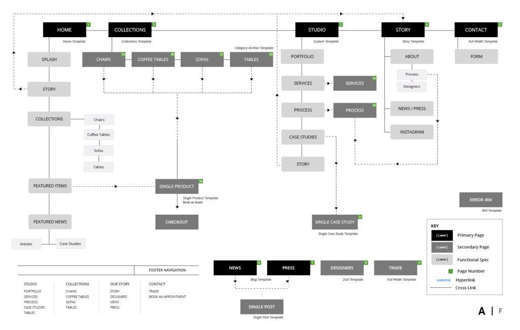 Jeremy Schuler - UX Sitemap - Atra