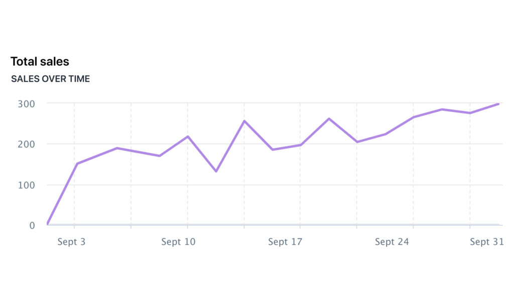 Shopify - Total Sales